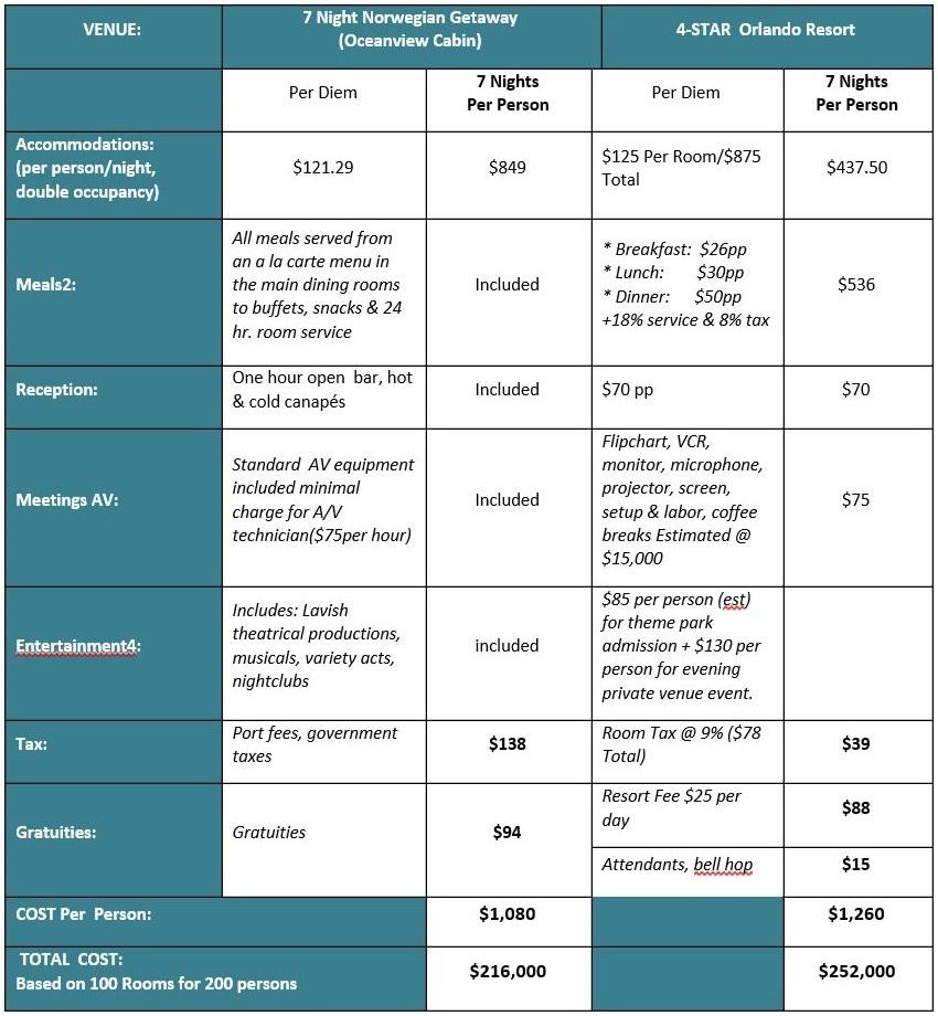 Cruise vs Land-Based Program Cost Comparison