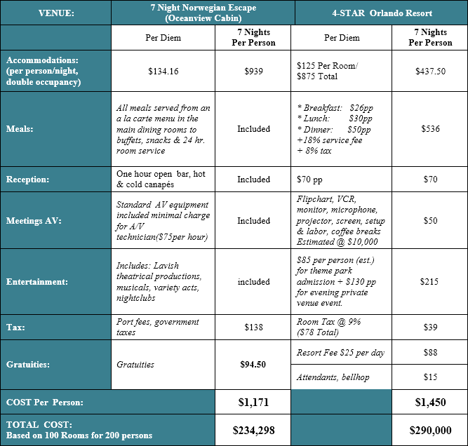 Cruise vs Land-Based Program Cost Comparison